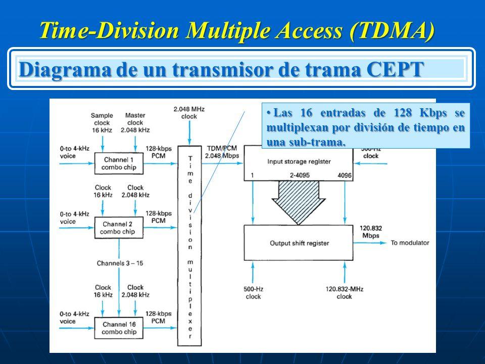 Time-Division Multiple Access (TDMA) Diagrama de un transmisor de trama CEPT Las 16 entradas de 128 Kbps se multiplexan por división de tiempo en una
