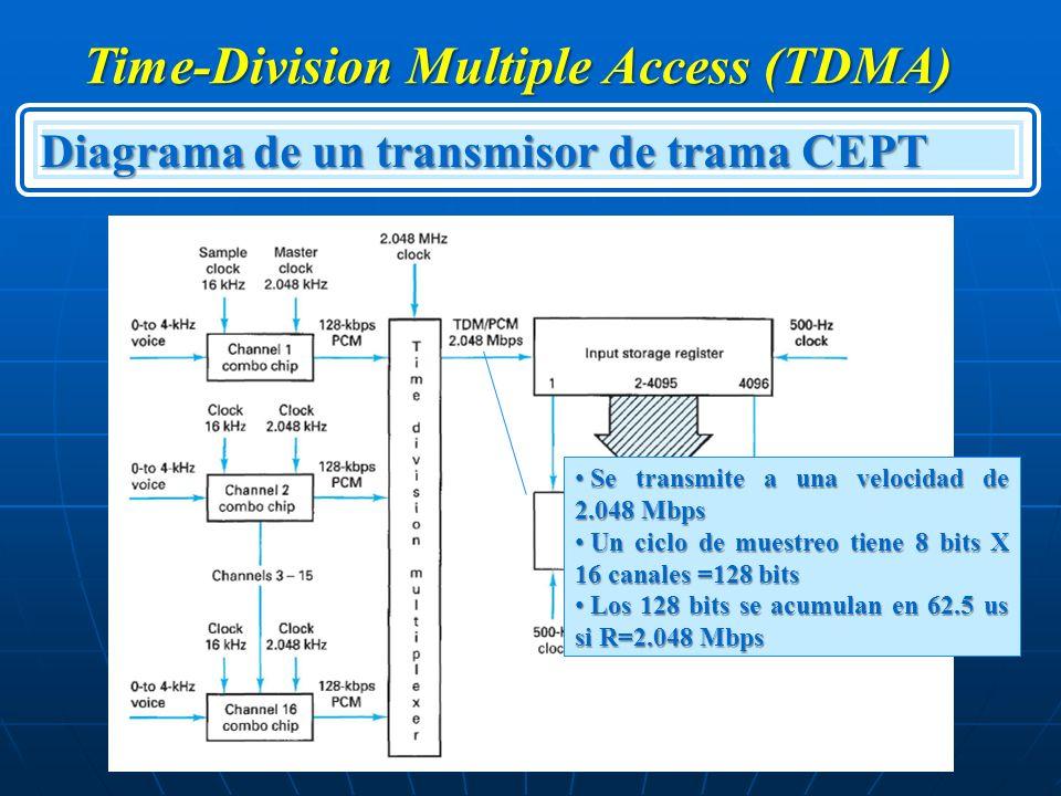 Time-Division Multiple Access (TDMA) Diagrama de un transmisor de trama CEPT Se transmite a una velocidad de 2.048 Mbps Se transmite a una velocidad d