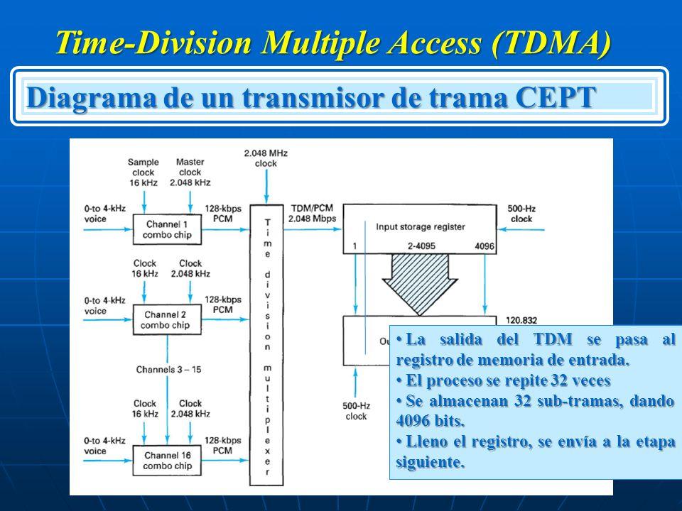 Time-Division Multiple Access (TDMA) Diagrama de un transmisor de trama CEPT La salida del TDM se pasa al registro de memoria de entrada. La salida de
