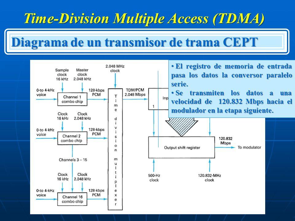 Time-Division Multiple Access (TDMA) Diagrama de un transmisor de trama CEPT El registro de memoria de entrada pasa los datos la conversor paralelo se