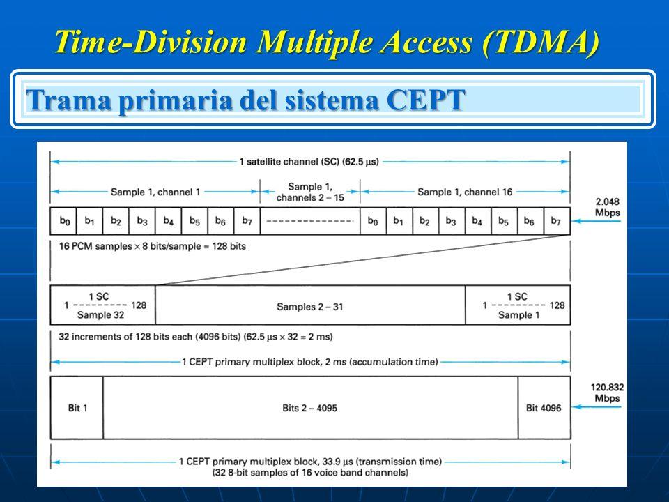 Time-Division Multiple Access (TDMA) Trama primaria del sistema CEPT
