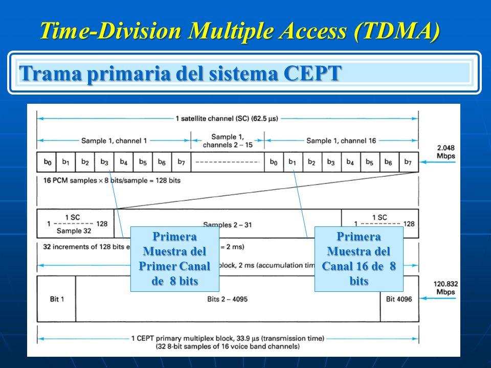Time-Division Multiple Access (TDMA) Trama primaria del sistema CEPT Primera Muestra del Primer Canal de 8 bits Primera Muestra del Canal 16 de 8 bits