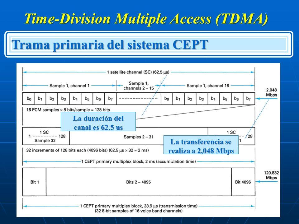 Time-Division Multiple Access (TDMA) Trama primaria del sistema CEPT La transferencia se realiza a 2,048 Mbps La duración del canal es 62.5 us
