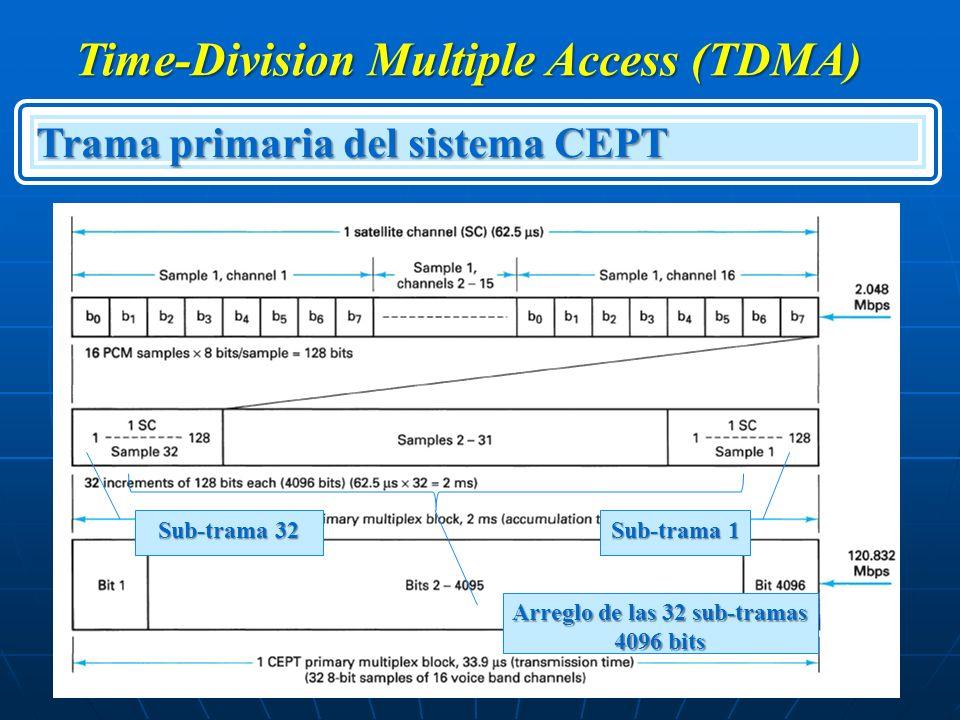 Time-Division Multiple Access (TDMA) Trama primaria del sistema CEPT Arreglo de las 32 sub-tramas 4096 bits Sub-trama 1 Sub-trama 32