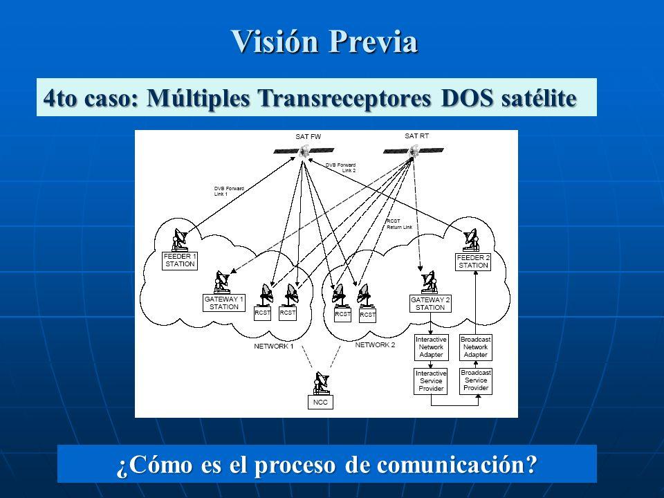 Visión Previa 4to caso: Múltiples Transreceptores DOS satélite ¿Cómo es el proceso de comunicación?