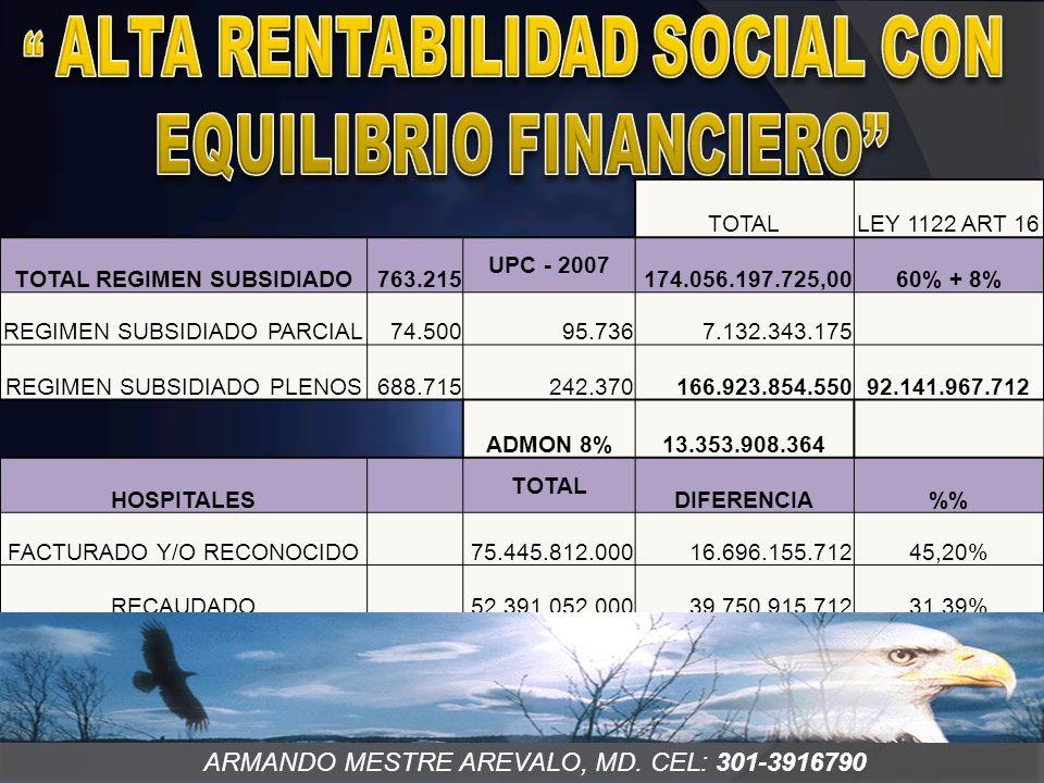 ARMANDO MESTRE AREVALO, MD. CEL: 301-3916790 TOTALLEY 1122 ART 16 TOTAL REGIMEN SUBSIDIADO763.215 UPC - 2007 174.056.197.725,0060% + 8% REGIMEN SUBSID