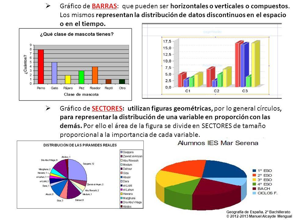 Gráfico de BARRAS: que pueden ser horizontales o verticales o compuestos. Los mismos representan la distribución de datos discontinuos en el espacio o