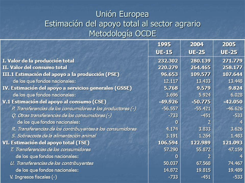 Unión Europea Estimación del apoyo total al sector agrario Metodología OCDE 1995UE-152004UE-252005UE-25 I.