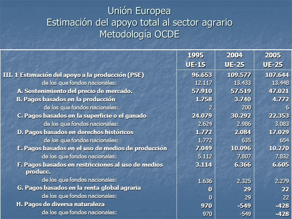Unión Europea Estimación del apoyo total al sector agrario Metodología OCDE 1995UE-152004UE-252005UE-25 III.