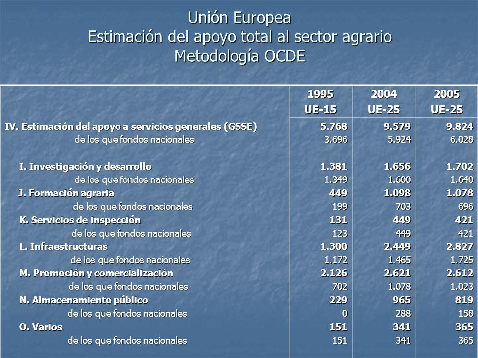 Unión Europea Estimación del apoyo total al sector agrario Metodología OCDE 1995UE-152004UE-252005UE-25 IV.
