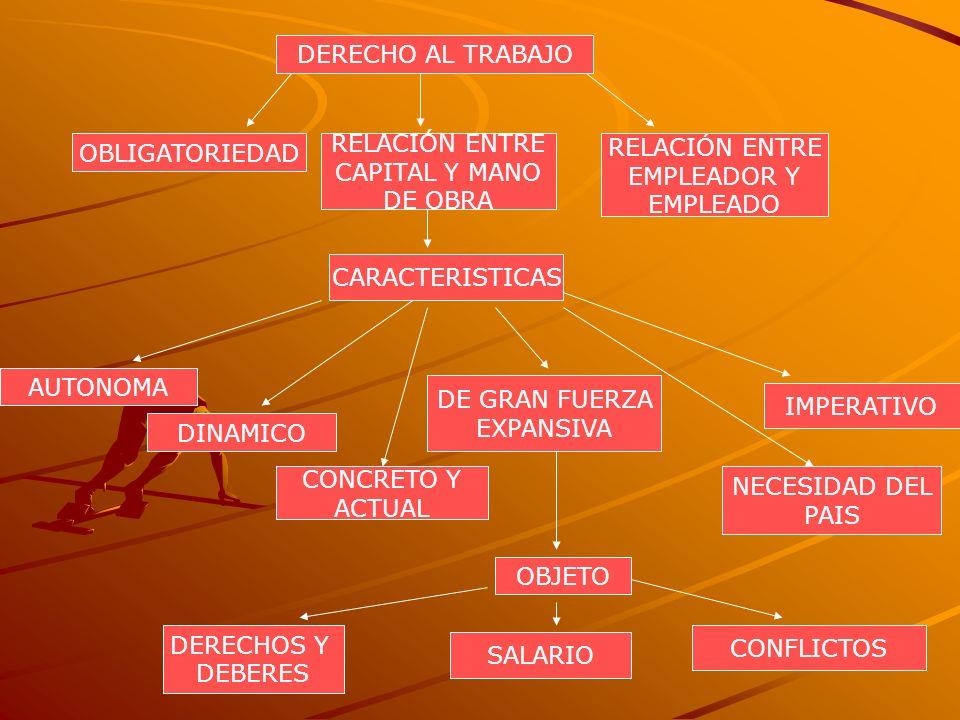 LA NATURALEZA DERECHO AL TRABAJO PUBLICOPRIVADO AMBITO DE APLICACIÓN RAMA DEL DERECHO LABORAL LABORAL INDIVIDUAL LABORAL COLECTIVO LABORAL PROCESAL FUENTE DEL DERECHO JURISPRUDENCIA COSTUMBRES DOCTRINA LEGISLACION CONVENCIÓN COLECTIVA