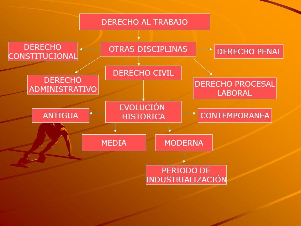 DERECHO AL TRABAJO OTRAS DISCIPLINAS DERECHO CIVIL DERECHO CONSTITUCIONAL DERECHO PENAL DERECHO ADMINISTRATIVO DERECHO PROCESAL LABORAL EVOLUCIÓN HIST