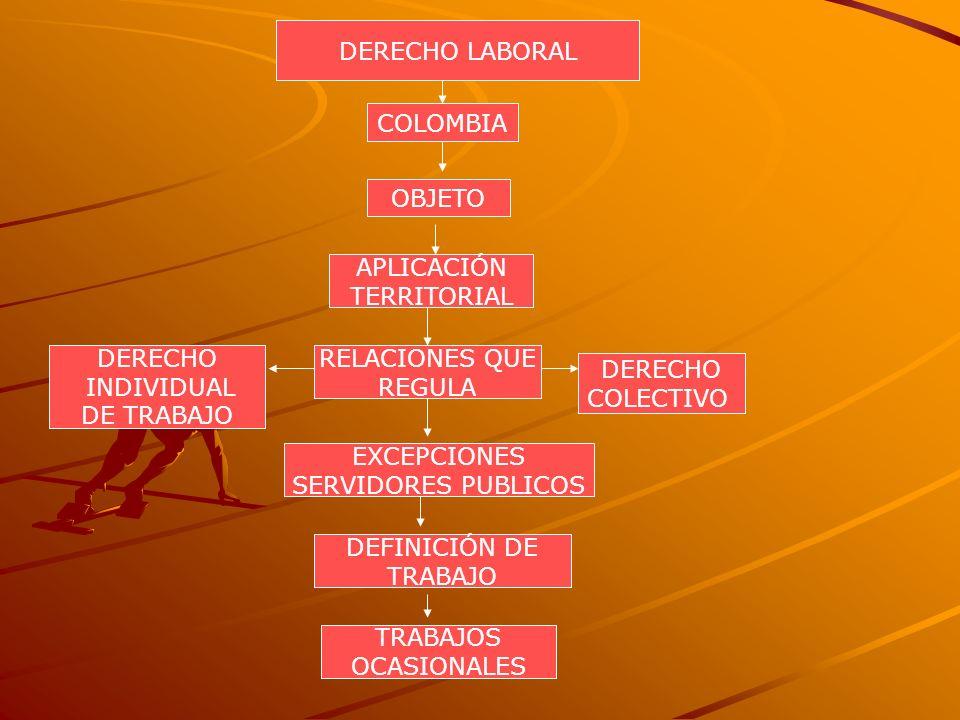 DERECHO LABORAL COLOMBIA OBJETO APLICACIÓN TERRITORIAL RELACIONES QUE REGULA DERECHO COLECTIVO DERECHO INDIVIDUAL DE TRABAJO EXCEPCIONES SERVIDORES PU