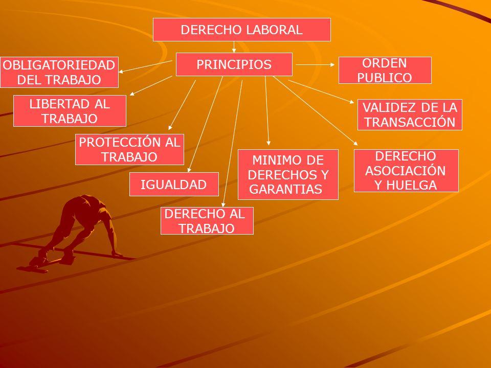 DERECHO LABORAL PRINCIPIOS OBLIGATORIEDAD DEL TRABAJO LIBERTAD AL TRABAJO PROTECCIÓN AL TRABAJO IGUALDAD DERECHO AL TRABAJO MINIMO DE DERECHOS Y GARAN