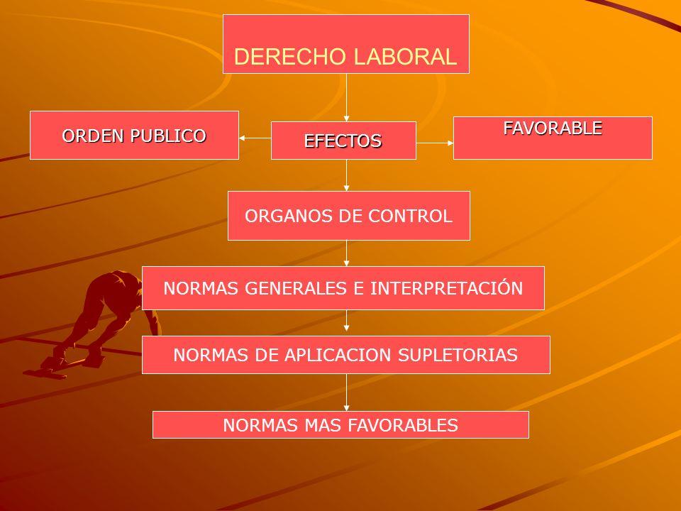 DERECHO LABORAL EFECTOS ORDEN PUBLICO FAVORABLE ORGANOS DE CONTROL NORMAS GENERALES E INTERPRETACIÓN NORMAS DE APLICACION SUPLETORIAS NORMAS MAS FAVOR