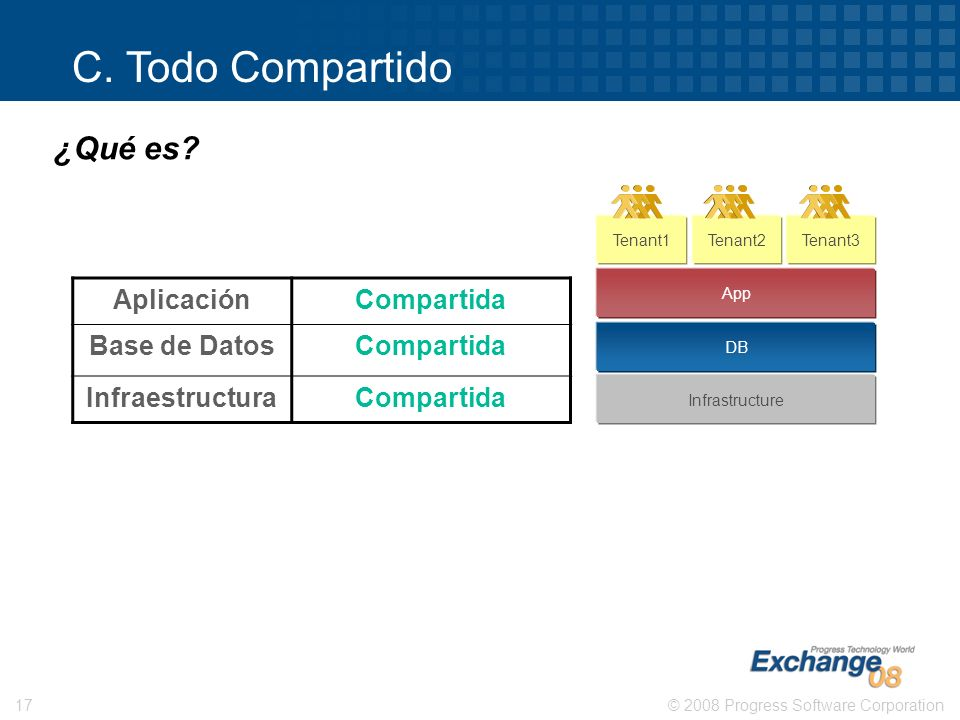 © 2008 Progress Software Corporation17 Tenant1Tenant2Tenant3 App DB Infrastructure C. Todo Compartido AplicaciónCompartida Base de DatosCompartida Inf