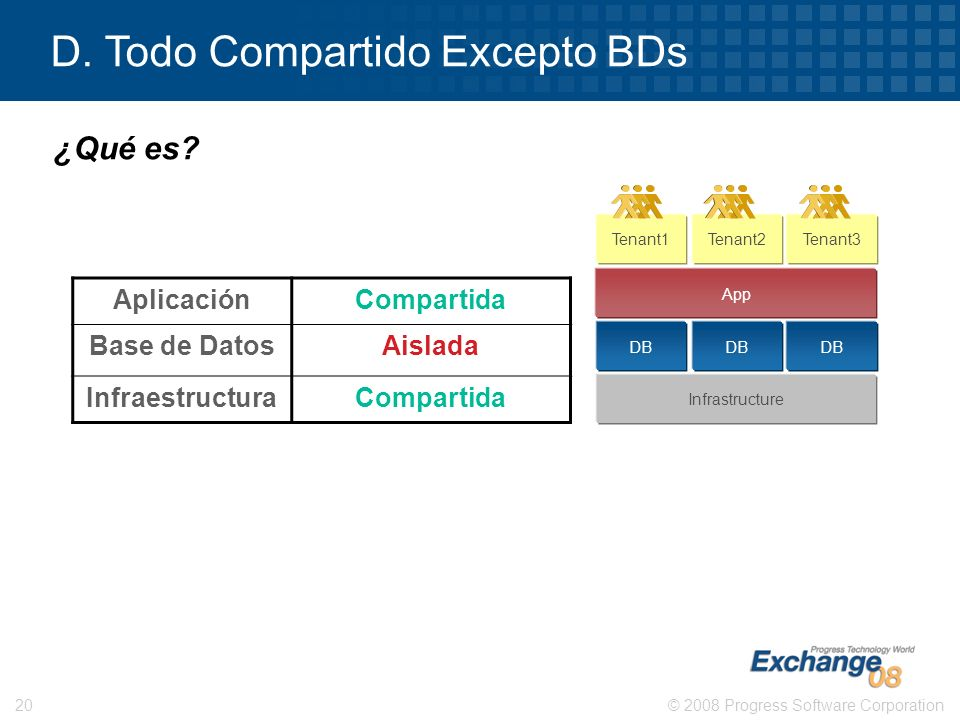 © 2008 Progress Software Corporation20 Tenant1Tenant2Tenant3 DB Infrastructure App D. Todo Compartido Excepto BDs AplicaciónCompartida Base de DatosAi