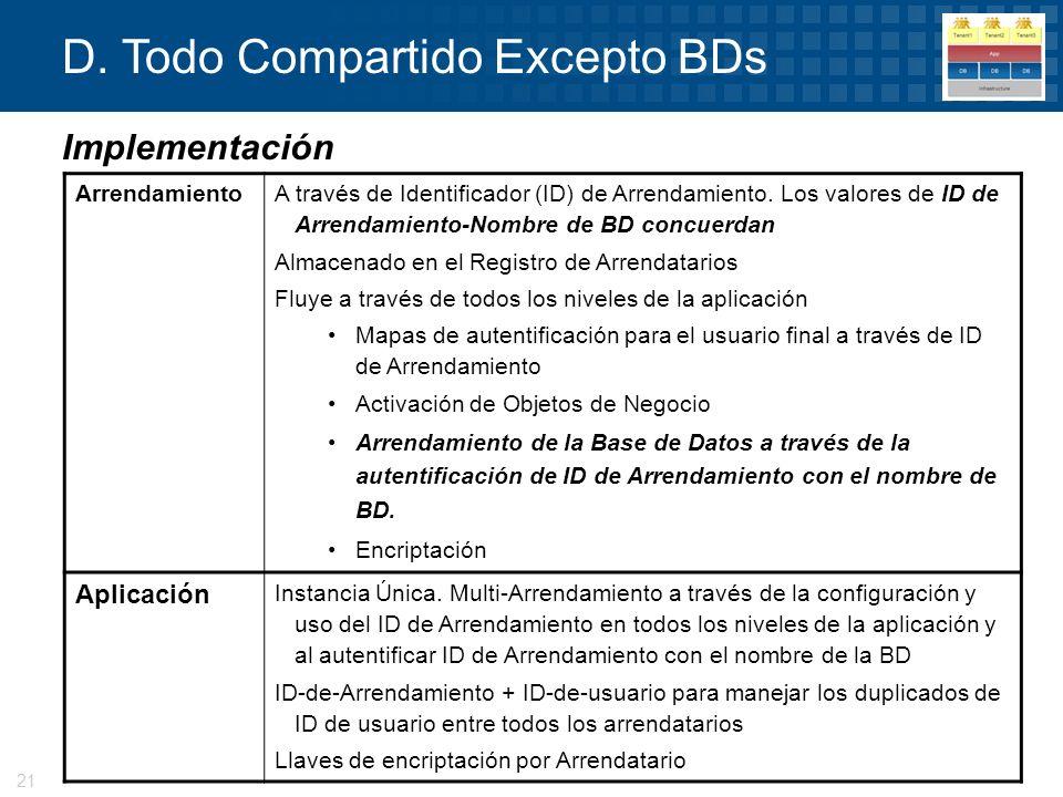 © 2008 Progress Software Corporation21 D. Todo Compartido Excepto BDs Implementación Arrendamiento A través de Identificador (ID) de Arrendamiento. Lo