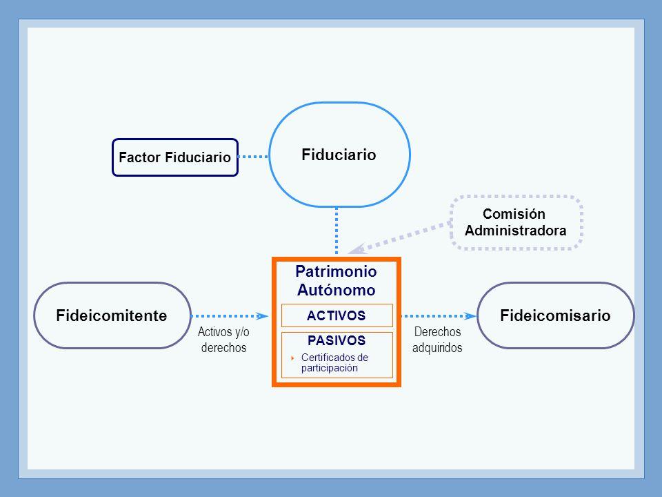 Fideicomitente Fiduciario Fideicomisario Comisión Administradora Factor Fiduciario ACTIVOS PASIVOS Certificados de participación Patrimonio Autónomo A