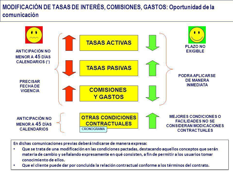 MODIFICACIÓN DE TASAS DE INTERÉS, COMISIONES, GASTOS: Oportunidad de la comunicación TASAS ACTIVAS TASAS PASIVAS COMISIONES Y GASTOS ANTICIPACIÓN NO M