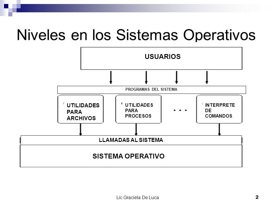 Lic.Graciela De Luca 2 Niveles en los Sistemas Operativos USUARIOS PROGRAMAS DEL SISTEMA INTERPRETE DE COMANDOS UTILIDADES PARA PROCESOS UTILIDADES PA
