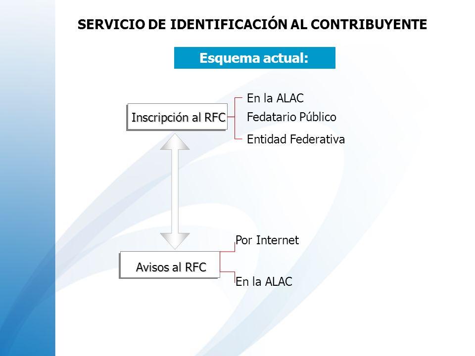 Por Internet Avisos al RFC Inscripción al RFC Inscripción al RFC En la ALAC Entidad Federativa Esquema actual: SERVICIO DE IDENTIFICACIÓN AL CONTRIBUY