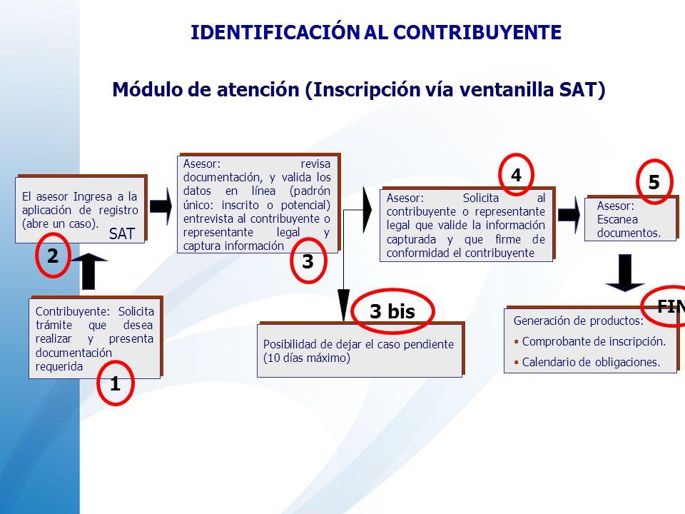 Asesor: revisa documentación, y valida los datos en línea (padrón único: inscrito o potencial) entrevista al contribuyente o representante legal y cap
