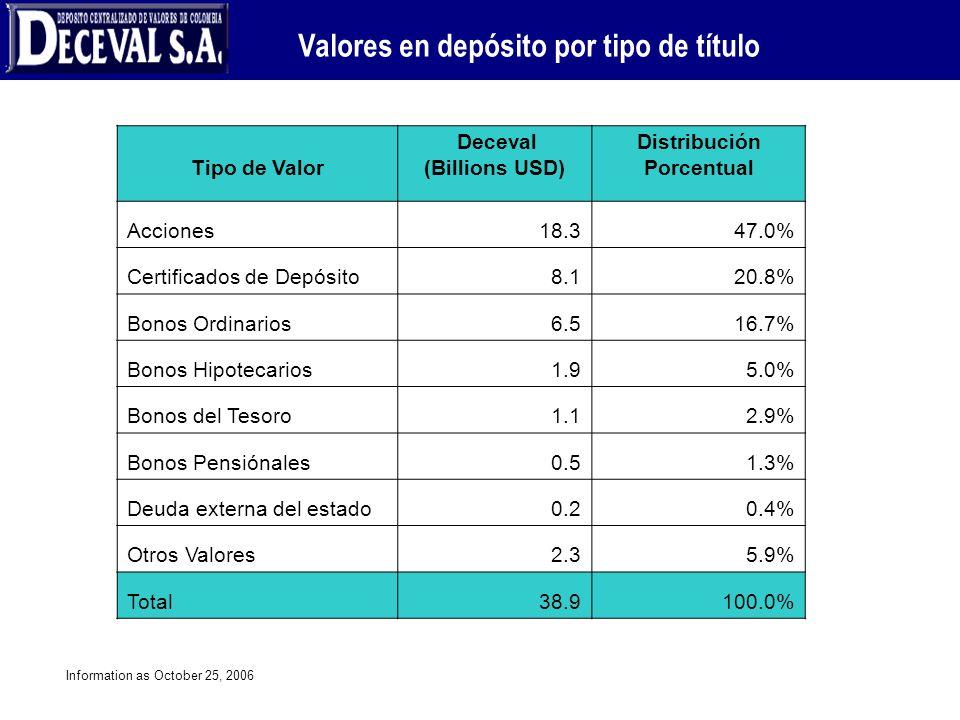 Valores en depósito por tipo de título Information as October 25, 2006 Tipo de Valor Deceval (Billions USD) Distribución Porcentual Acciones 18.347.0%