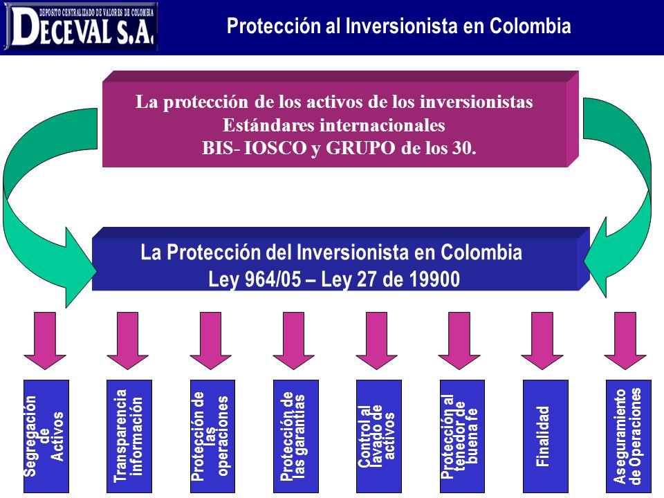 La protección de los activos de los inversionistas Estándares internacionales BIS- IOSCO y GRUPO de los 30. Protección al Inversionista en Colombia La