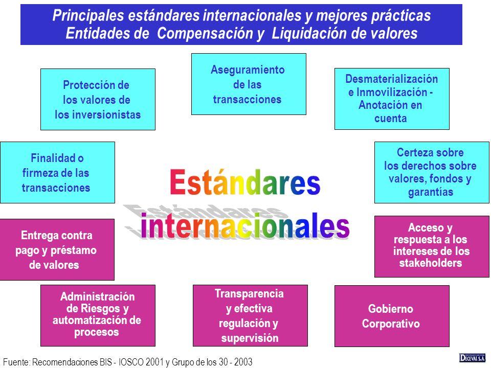 Principales estándares internacionales y mejores prácticas Entidades de Compensación y Liquidación de valores Fuente: Recomendaciones BIS - IOSCO 2001