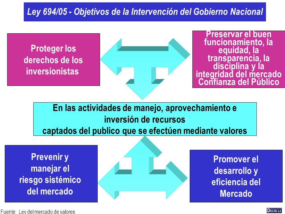 Ley 694/05 - Objetivos de la Intervención del Gobierno Nacional Proteger los derechos de los inversionistas Prevenir y manejar el riesgo sistémico del