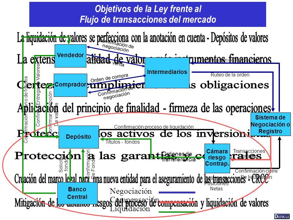 Objetivos de la Ley frente al Flujo de transacciones del mercado Intermediarios Cámara riesgo Contrap. Depósito Sistema de Negociación o Registro Banc