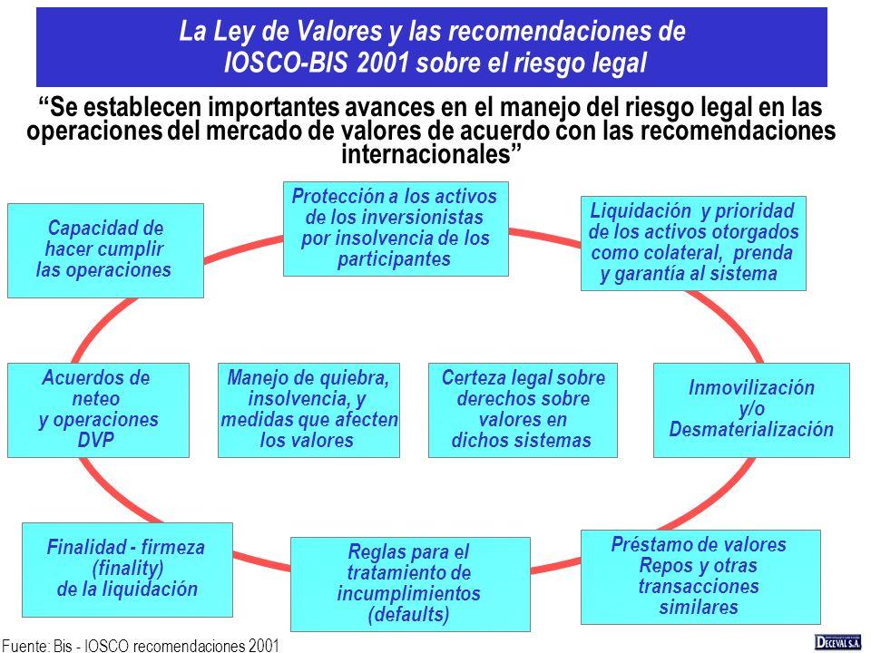 La Ley de Valores y las recomendaciones de IOSCO-BIS 2001 sobre el riesgo legal Capacidad de hacer cumplir las operaciones Protección a los activos de