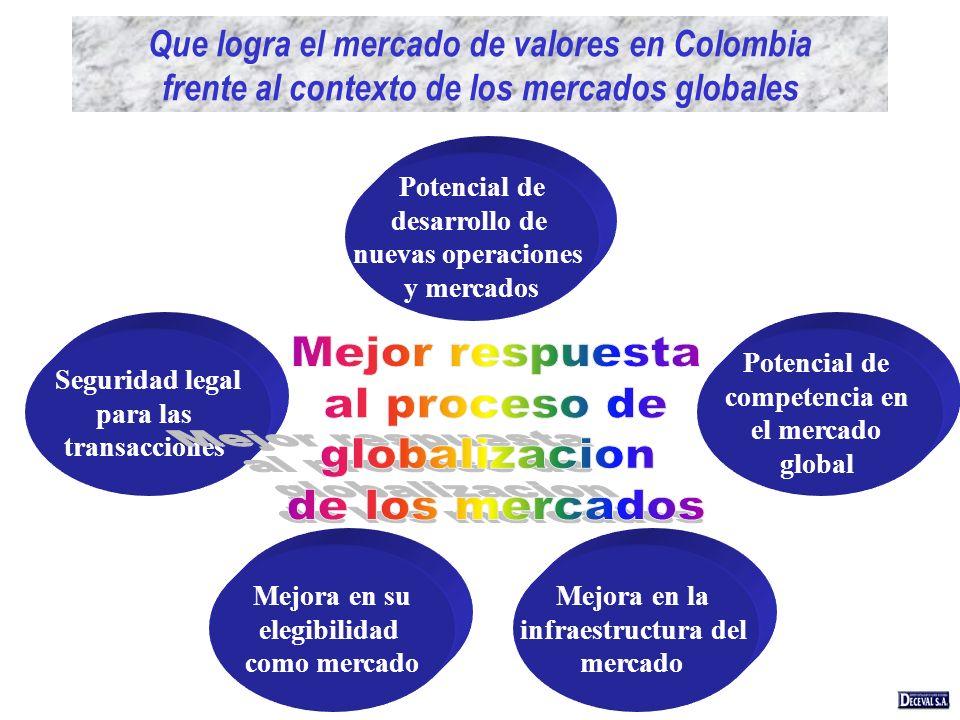 Que logra el mercado de valores en Colombia frente al contexto de los mercados globales Seguridad legal para las transacciones Mejora en su elegibilid