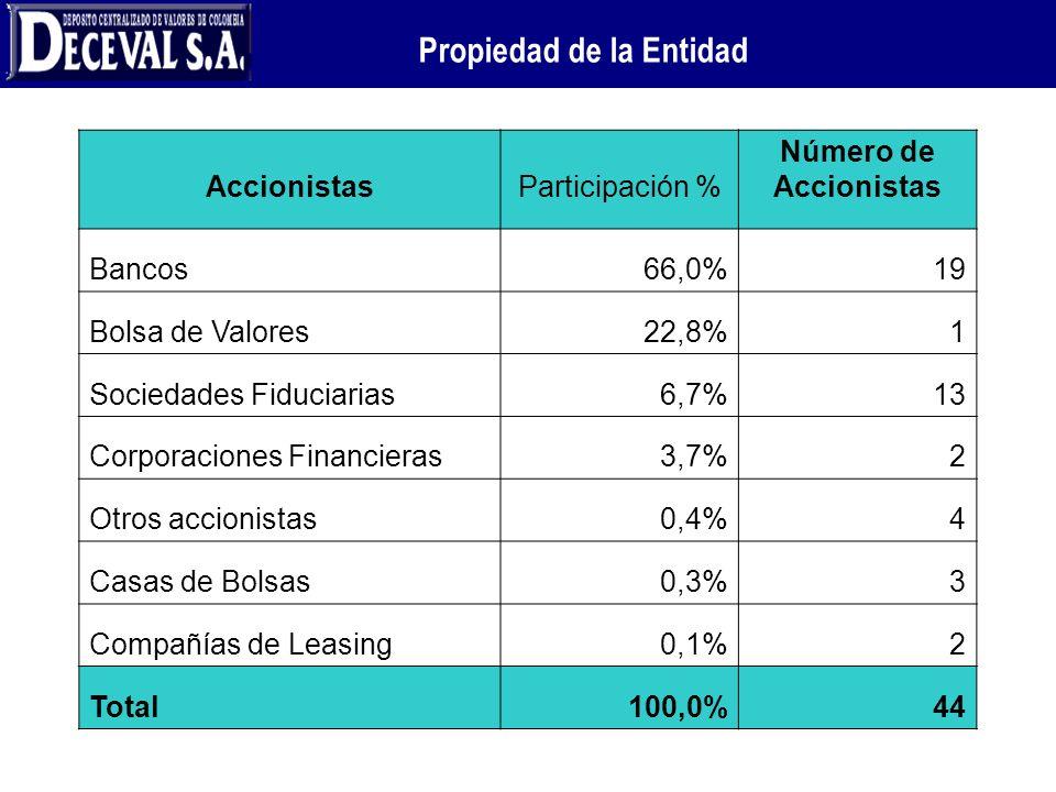 Propiedad de la Entidad AccionistasParticipación % Número de Accionistas Bancos66,0%19 Bolsa de Valores22,8%1 Sociedades Fiduciarias6,7%13 Corporacion