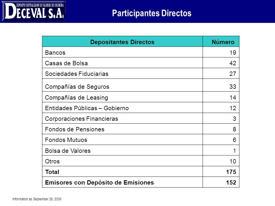 Participantes Directos Depositantes DirectosNúmero Bancos19 Casas de Bolsa42 Sociedades Fiduciarias27 Compañías de Seguros33 Compañías de Leasing14 En