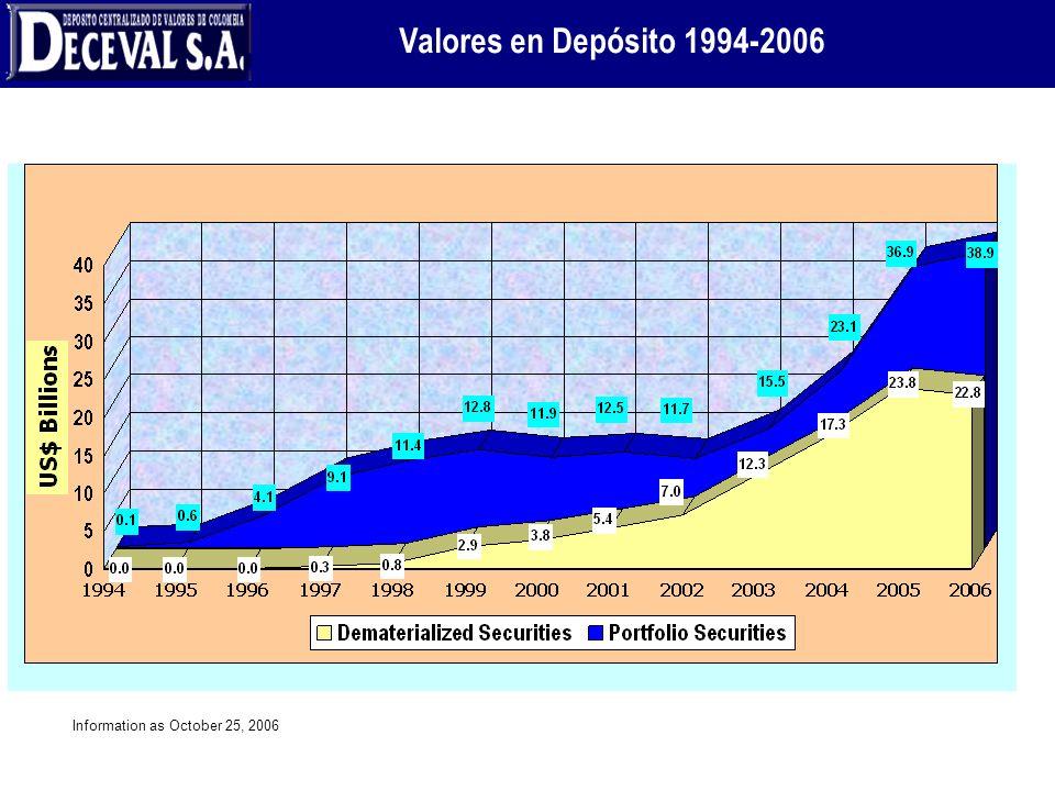 Valores en Depósito 1994-2006 Information as October 25, 2006