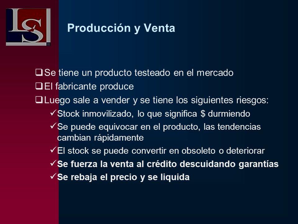 Producción y Venta Se tiene un producto testeado en el mercado El fabricante produce Luego sale a vender y se tiene los siguientes riesgos: Stock inmo