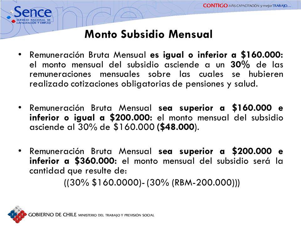 FORTALECIMIENTO SISTEMA PÚBLICO DE INTERMEDIACIÓN Monto Subsidio Mensual Remuneración Bruta Mensual es igual o inferior a $160.000: el monto mensual d