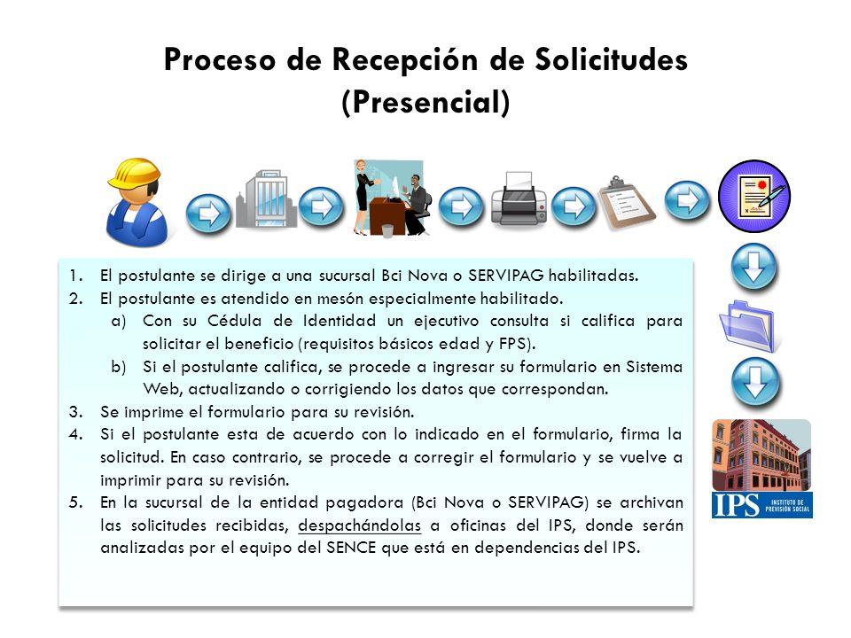 Proceso de Recepción de Solicitudes (Presencial) 1.El postulante se dirige a una sucursal Bci Nova o SERVIPAG habilitadas. 2.El postulante es atendido