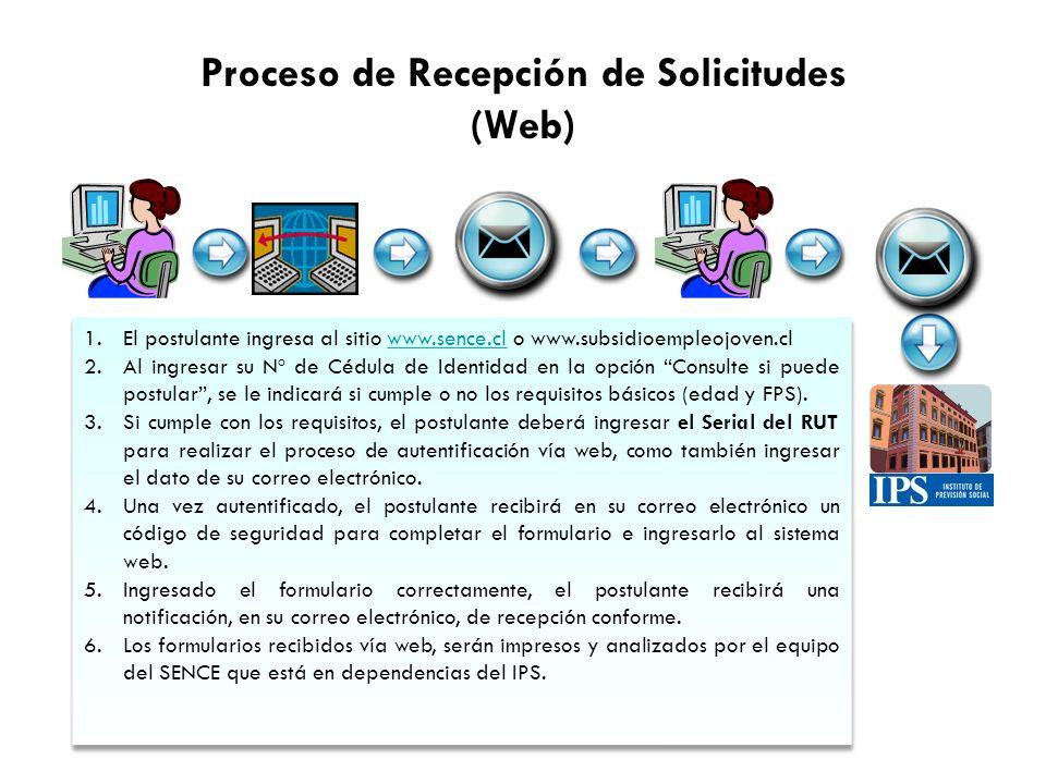Proceso de Recepción de Solicitudes (Web) 1.El postulante ingresa al sitio www.sence.cl o www.subsidioempleojoven.clwww.sence.cl 2.Al ingresar su Nº d