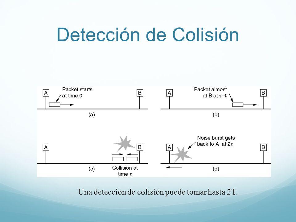 Detección de Colisión Una detección de colisión puede tomar hasta 2T.