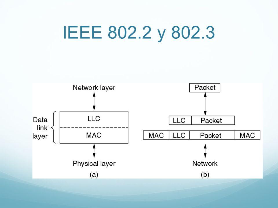 IEEE 802.2 y 802.3