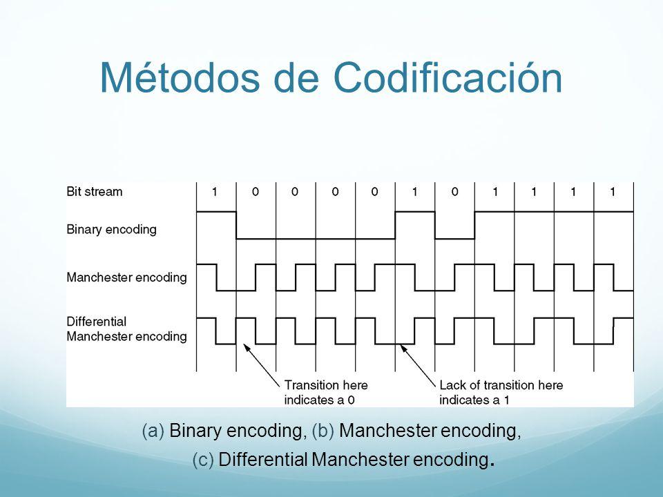 Métodos de Codificación (a) Binary encoding, (b) Manchester encoding, (c) Differential Manchester encoding.