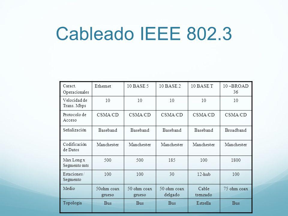 Cableado IEEE 802.3 Caract. Operacionales Ethernet10 BASE 510 BASE 210 BASE T10 –BROAD 36 Velocidad de Trans. Mbps 10 Protocolo de Acceso CSMA/CD Seña