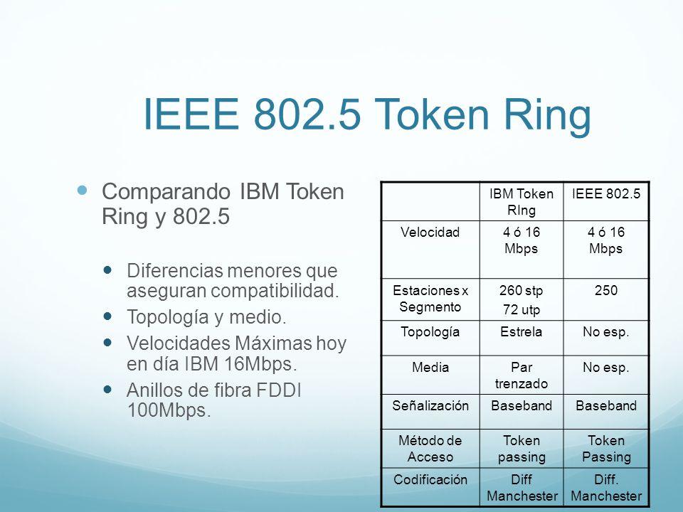 IEEE 802.5 Token Ring Comparando IBM Token Ring y 802.5 Diferencias menores que aseguran compatibilidad. Topología y medio. Velocidades Máximas hoy en