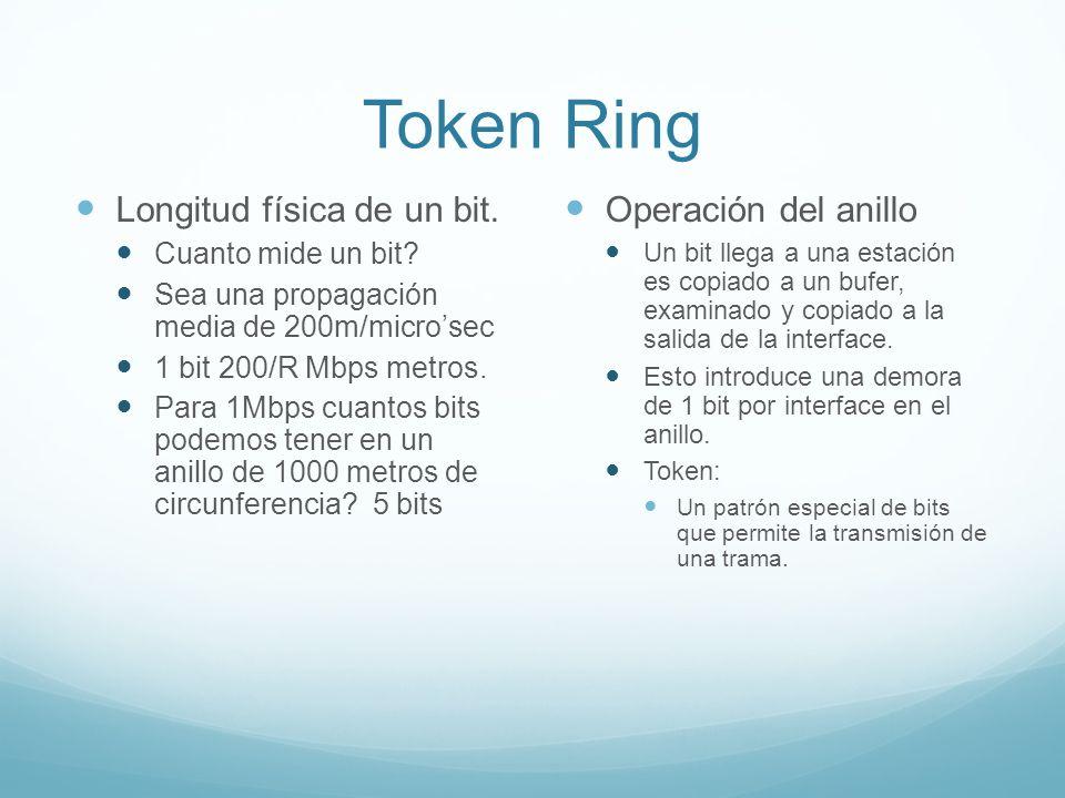 Token Ring Longitud física de un bit. Cuanto mide un bit? Sea una propagación media de 200m/microsec 1 bit 200/R Mbps metros. Para 1Mbps cuantos bits