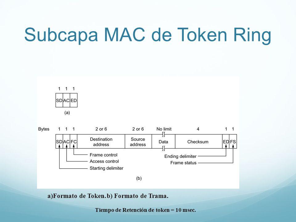 Subcapa MAC de Token Ring a)Formato de Token.b) Formato de Trama. Tiempo de Retención de token = 10 msec.