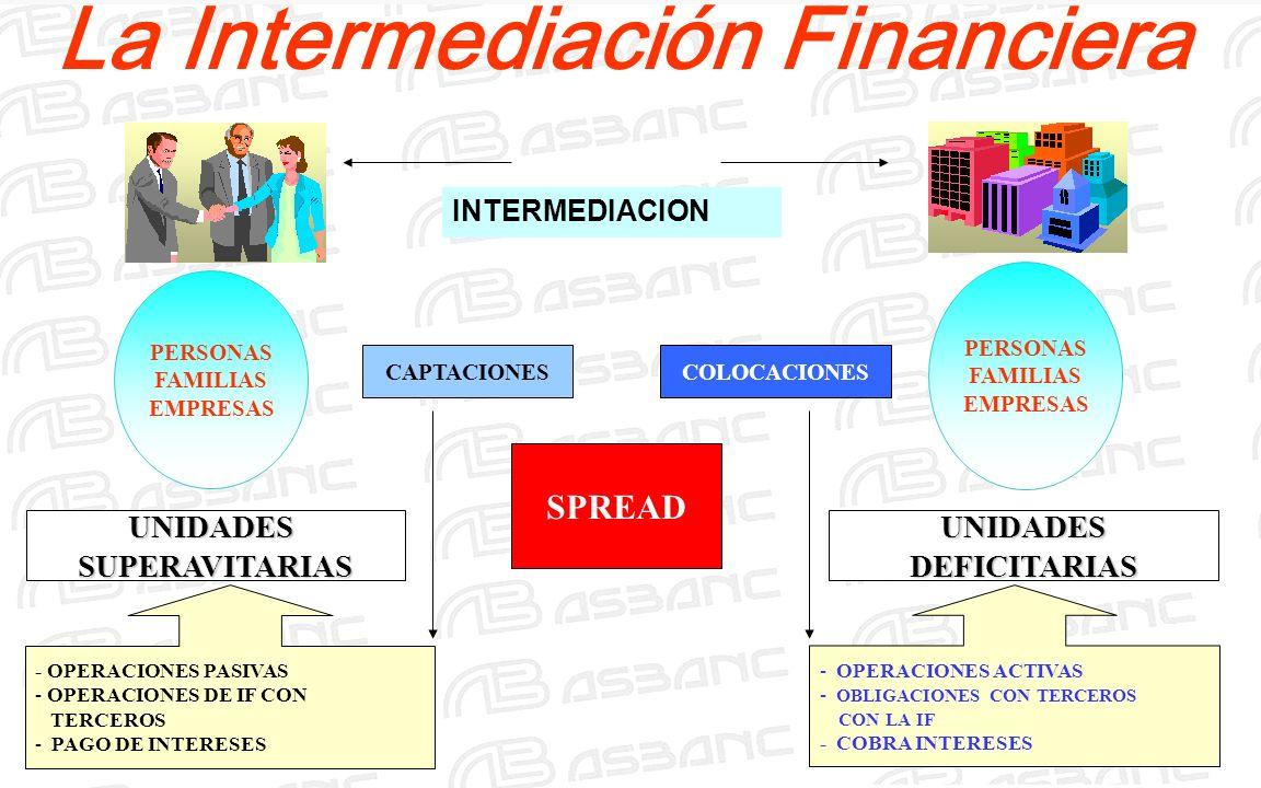 La Intermediación Financiera INTERMEDIACION PERSONAS FAMILIAS EMPRESAS PERSONAS FAMILIAS EMPRESAS UNIDADESSUPERAVITARIASUNIDADESDEFICITARIAS - OPERACIONES PASIVAS - OPERACIONES DE IF CON TERCEROS - PAGO DE INTERESES - OPERACIONES ACTIVAS - OBLIGACIONES CON TERCEROS CON LA IF - COBRA INTERESES SPREAD CAPTACIONESCOLOCACIONES