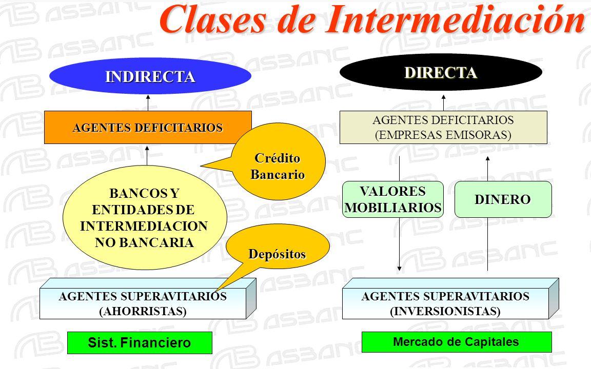 Clases de Intermediación INDIRECTA DIRECTA AGENTES DEFICITARIOS (EMPRESAS EMISORAS) BANCOS Y ENTIDADES DE INTERMEDIACION NO BANCARIA AGENTES SUPERAVIT